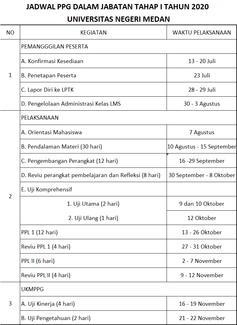 Pendidikan Profesi Guru Universitas Negeri Medan